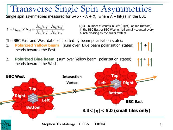 Transverse Single Spin Asymmetries