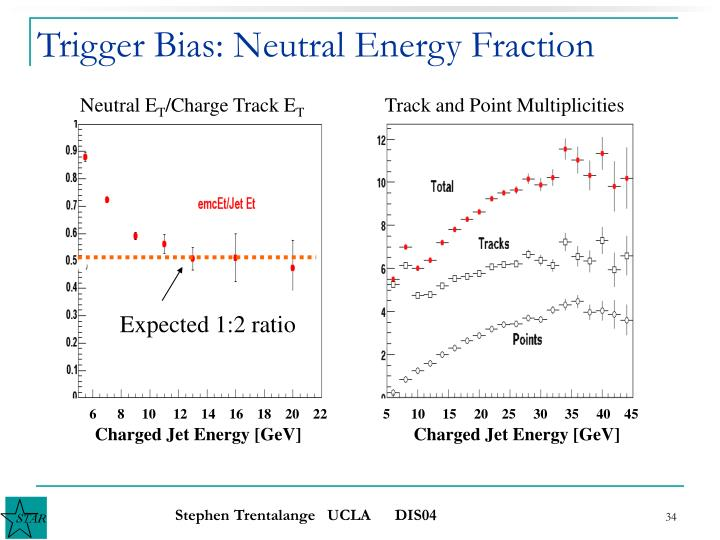 Trigger Bias: Neutral Energy Fraction