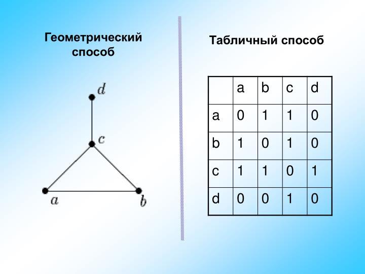 Геометрический способ