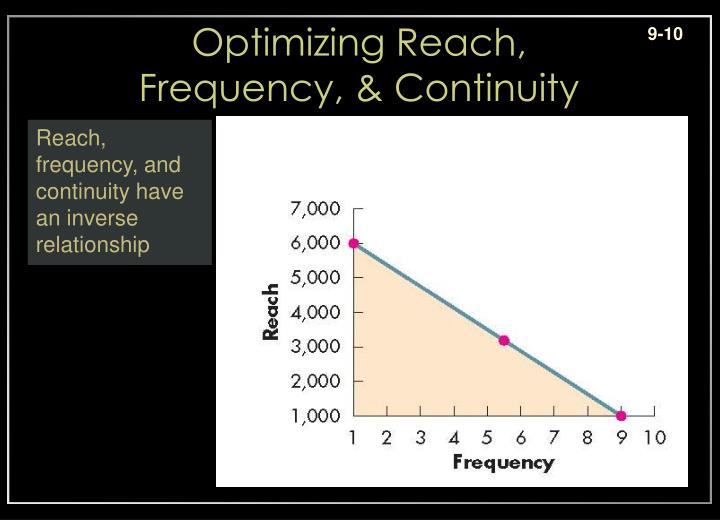 Optimizing Reach,