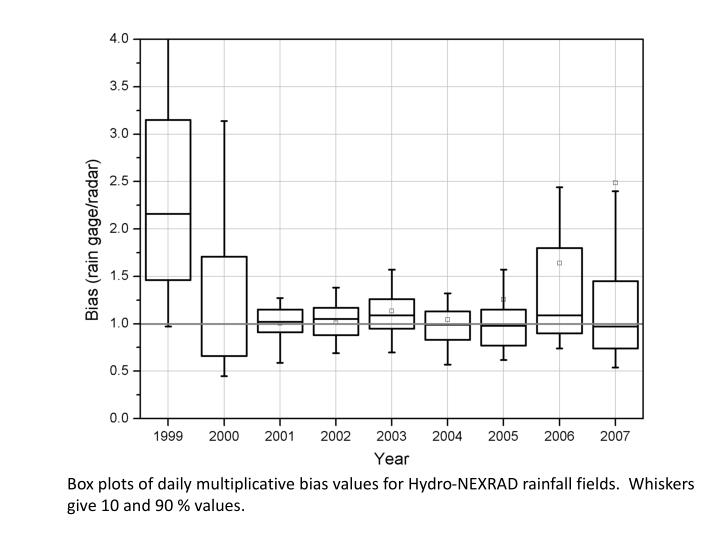 Box plots of daily multiplicative bias values for Hydro-NEXRAD rainfall fields.  Whiskers give 10 and 90 % values.