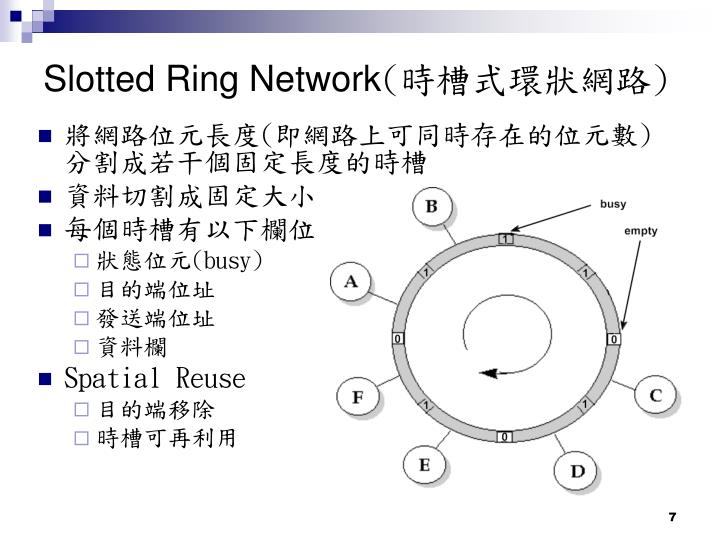 Slotted Ring Network