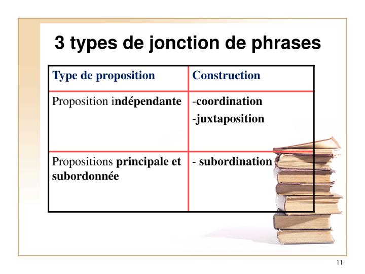 3 types de jonction de phrases