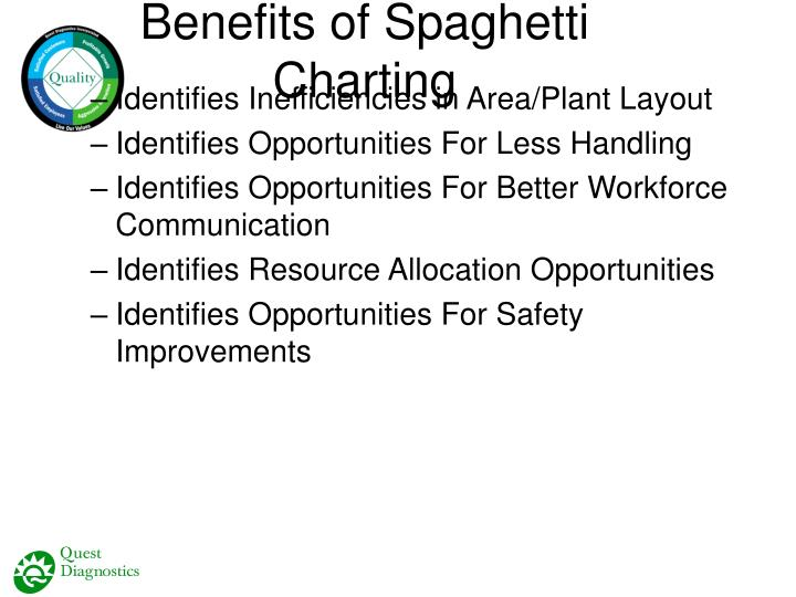 Benefits of Spaghetti Charting