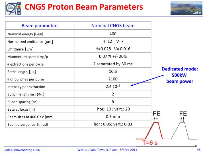 CNGS Proton Beam Parameters