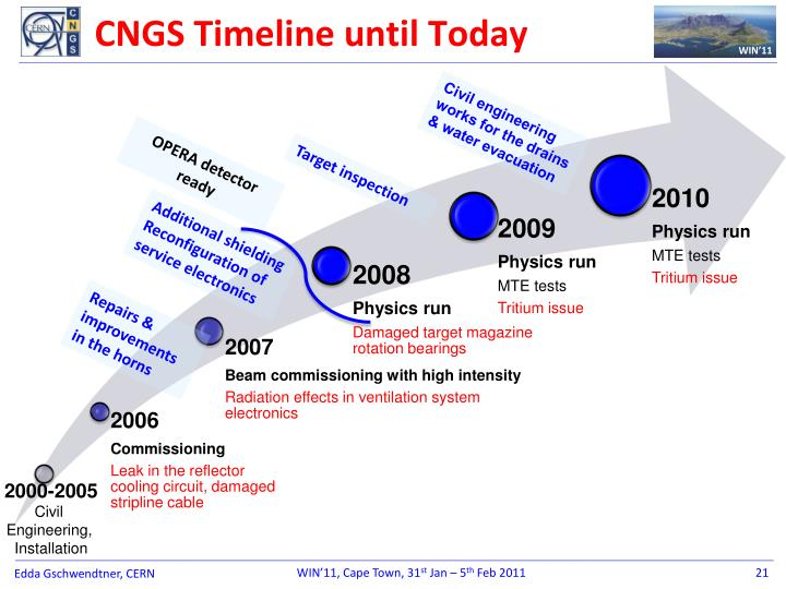 CNGS Timeline until Today