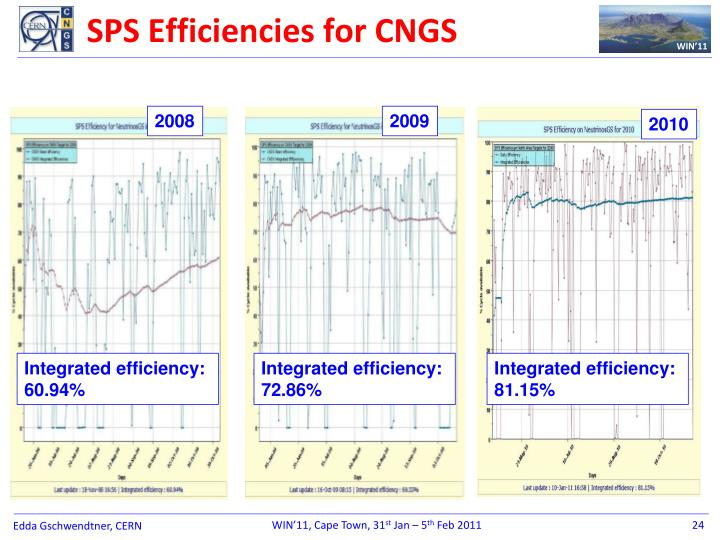SPS Efficiencies for CNGS
