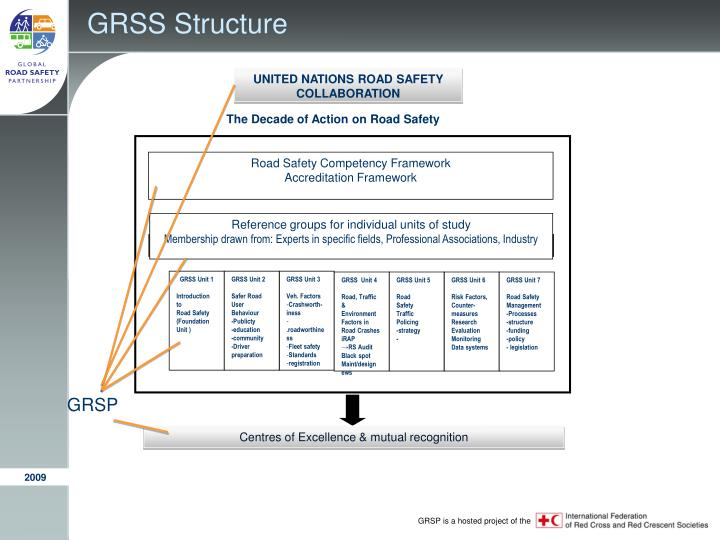 GRSS Structure