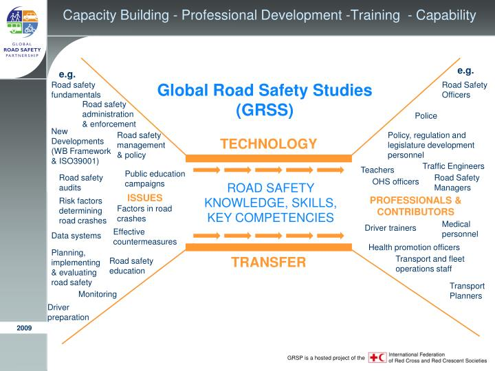 Capacity Building -