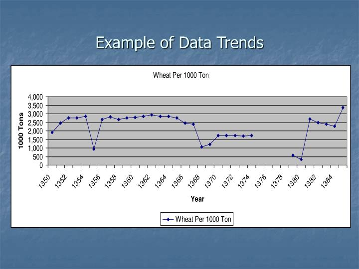 Example of Data Trends
