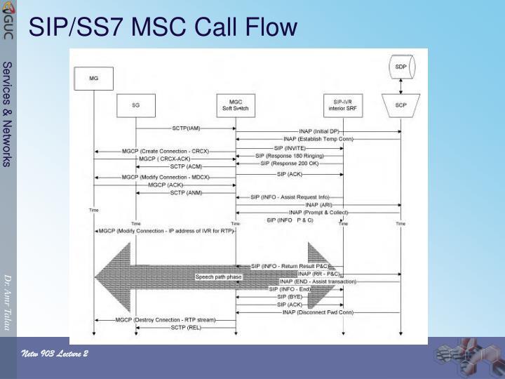 SIP/SS7 MSC Call Flow
