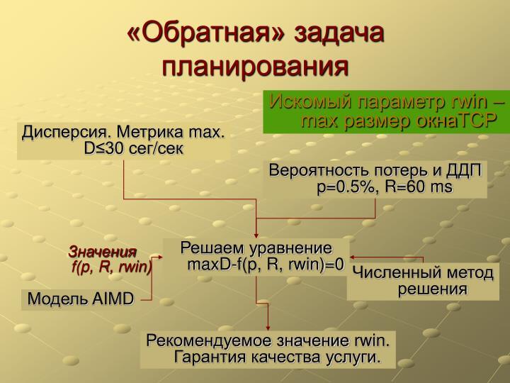 «Обратная» задача планирования