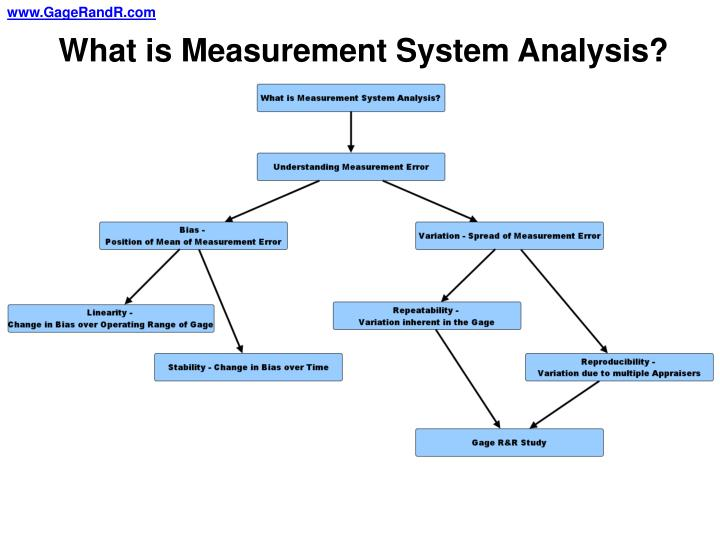What is Measurement System Analysis?