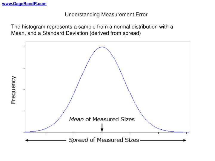 Understanding Measurement Error