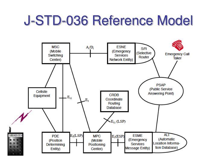 J-STD-036 Reference Model