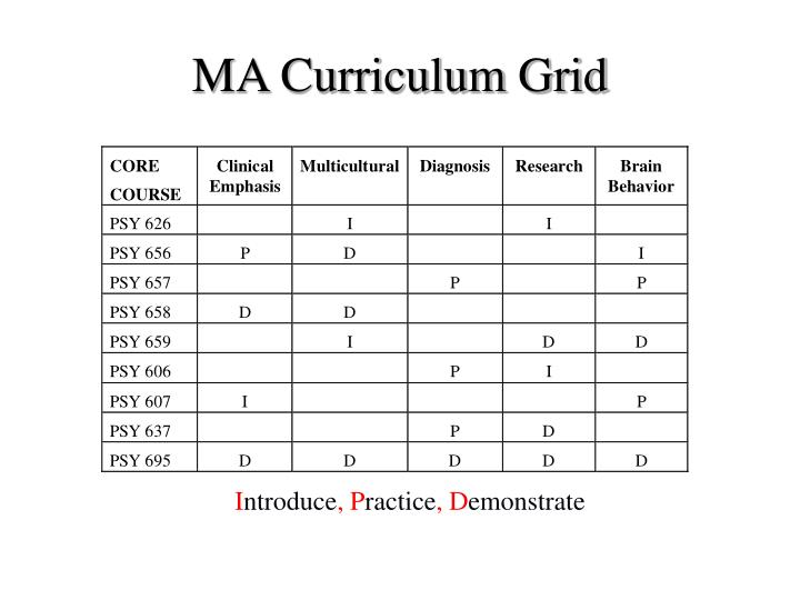 MA Curriculum Grid