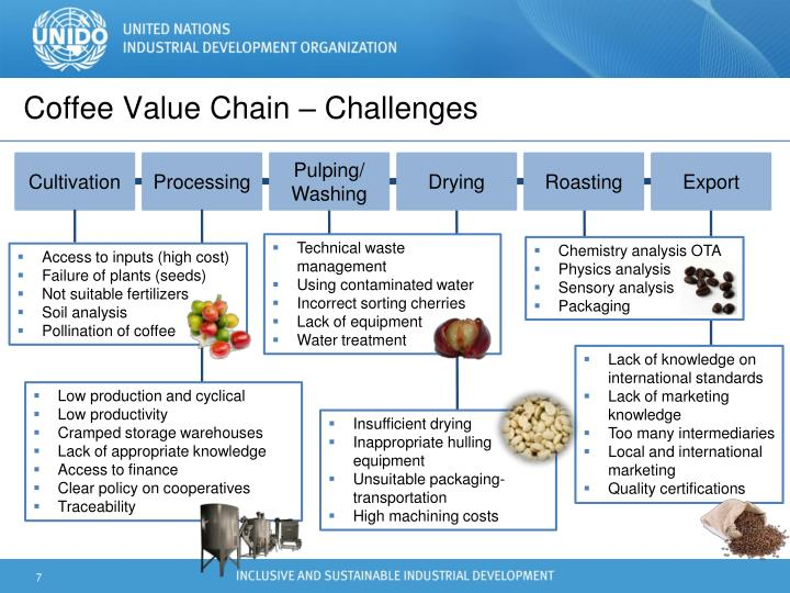 Coffee Value Chain – Challenges