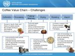 coffee value chain challenges