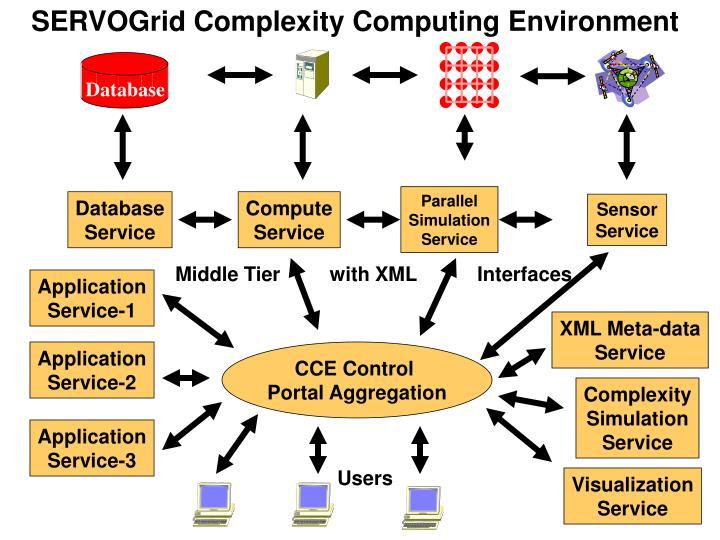 SERVOGrid Complexity Computing Environment