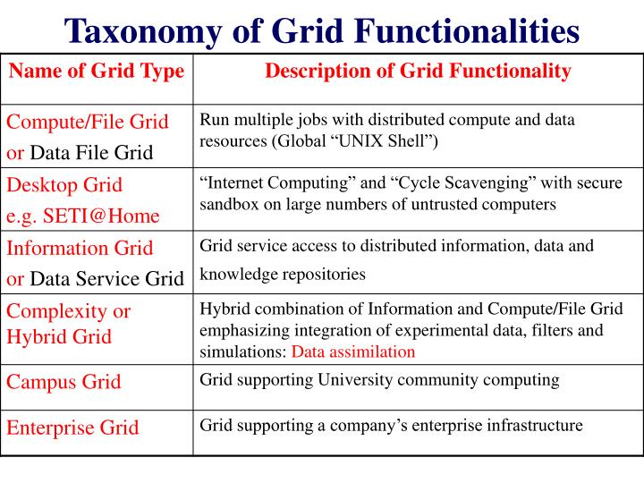 Taxonomy of Grid Functionalities
