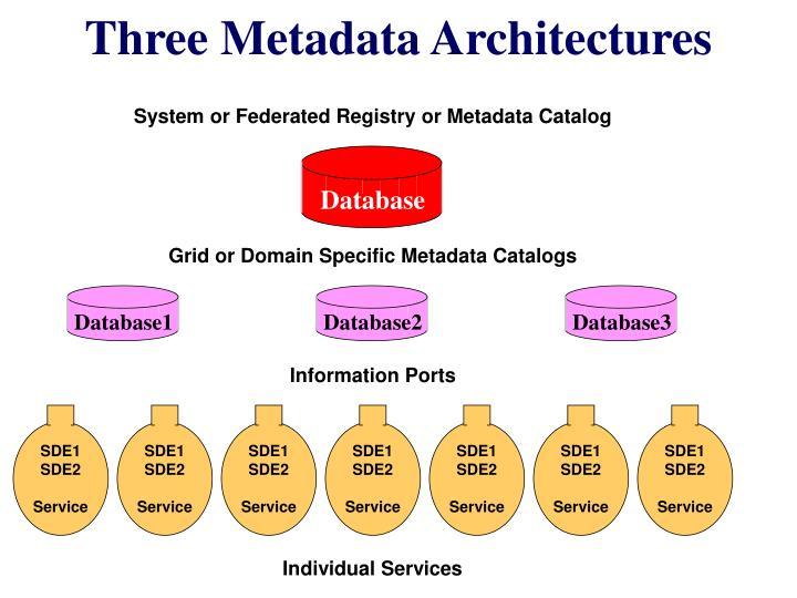Three Metadata Architectures