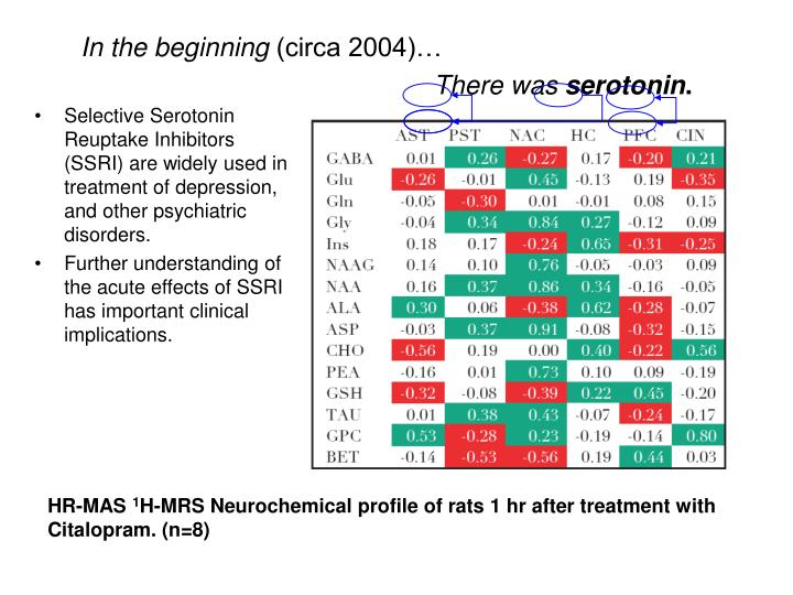 Selective Serotonin Reuptake Inhibitors (SSRI) are widely used in treatment of depression, and other...