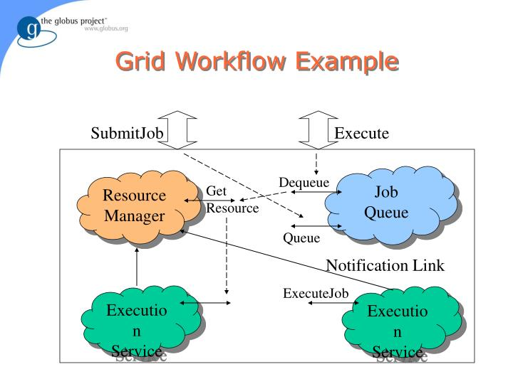 Grid Workflow Example