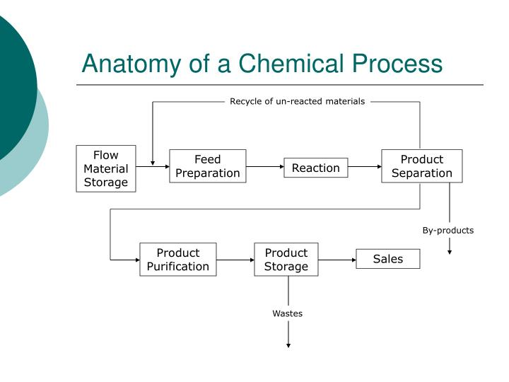 Recycle of un-reacted materials