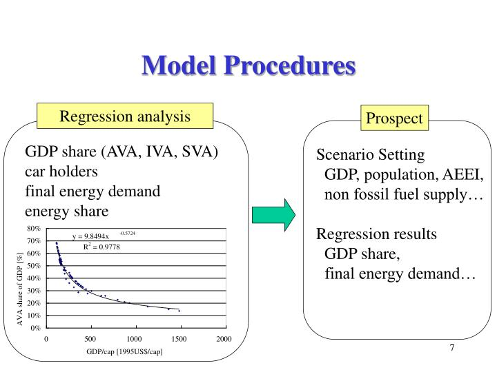 Model Procedures