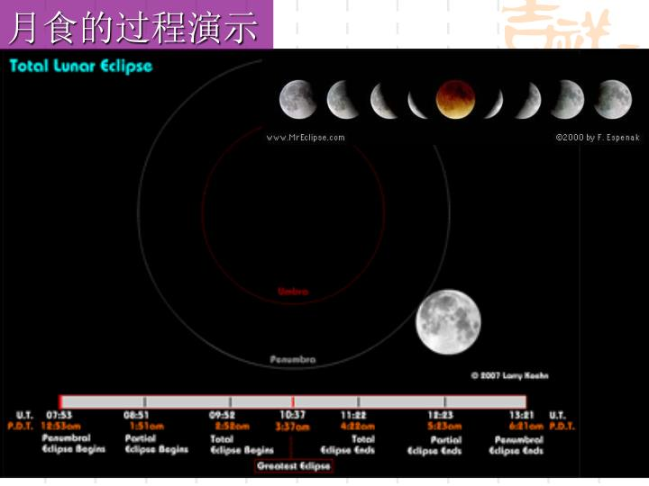 月食的过程演示