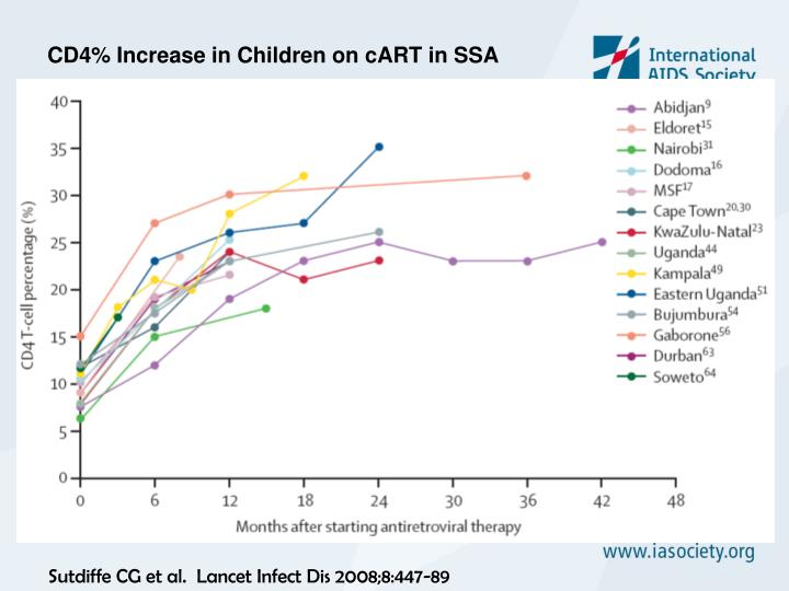 CD4% Increase in Children on cART in SSA