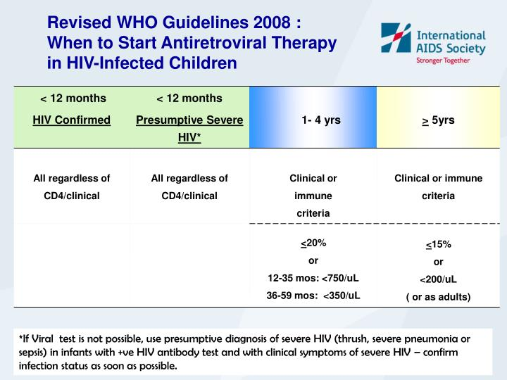 Revised WHO Guidelines 2008 :
