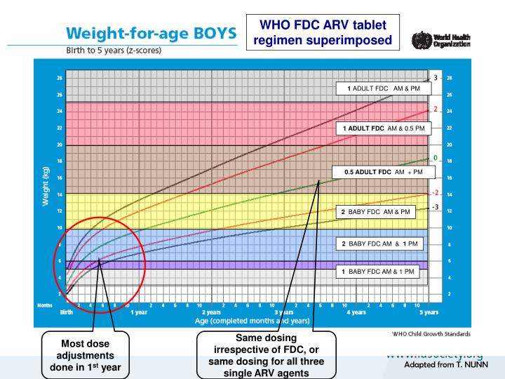 WHO FDC ARV tablet regimen superimposed