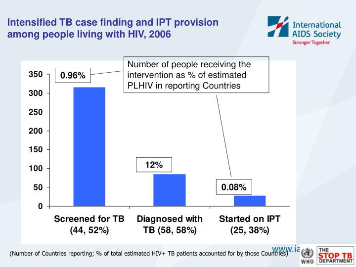 Intensified TB case finding and IPT provision