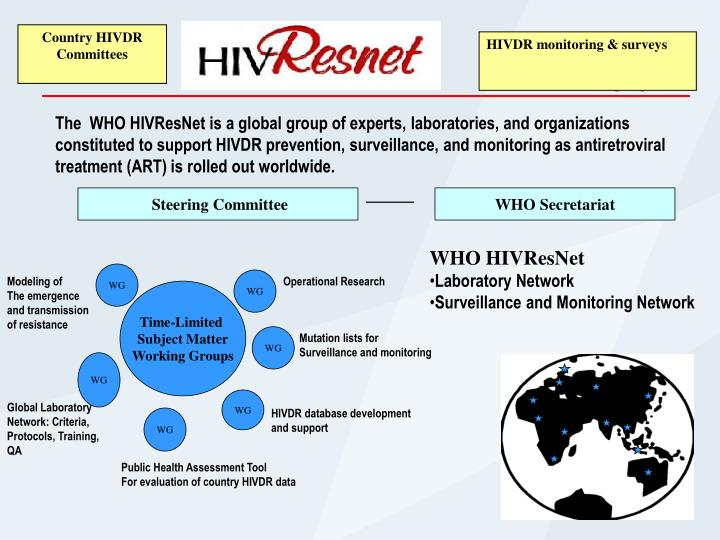 Country HIVDR
