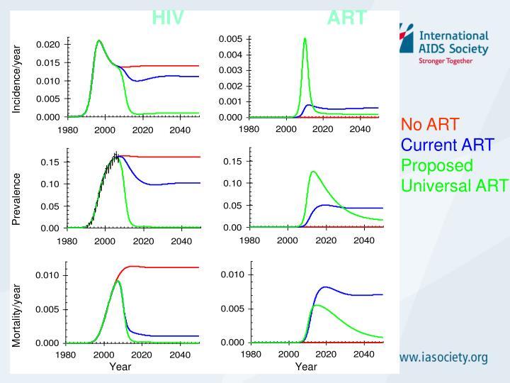 HIV                          ART