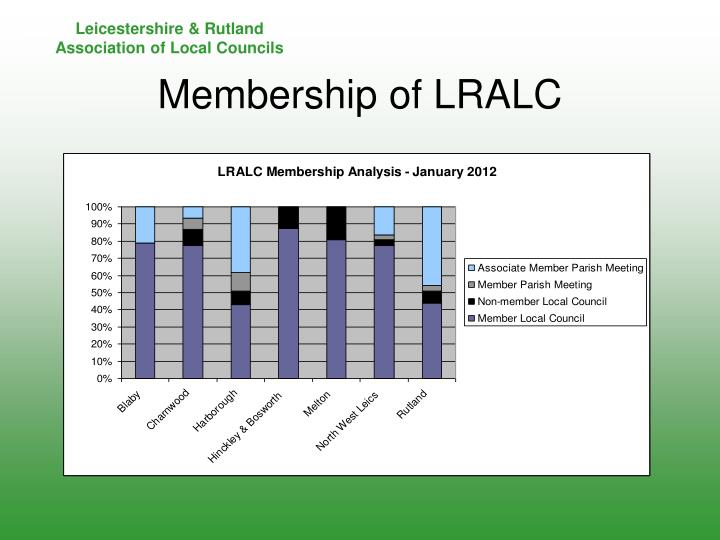 Membership of LRALC