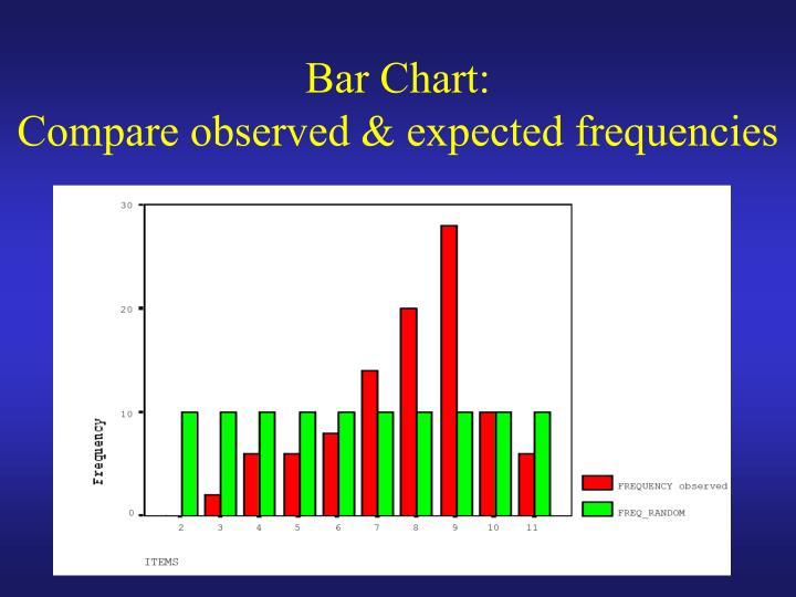 Bar Chart: