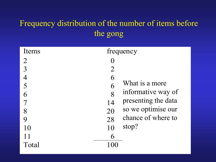 Frequency distribution of the number of items before the gong