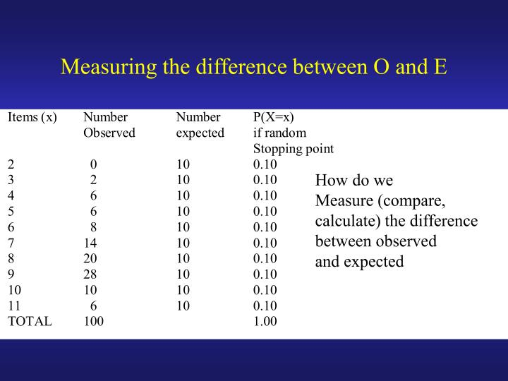 Measuring the difference between O and E