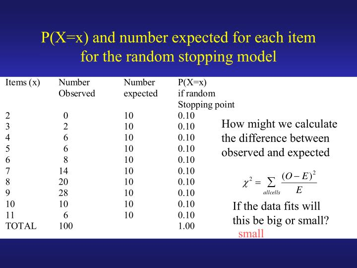 P(X=x) and number expected for each item for the random stopping model