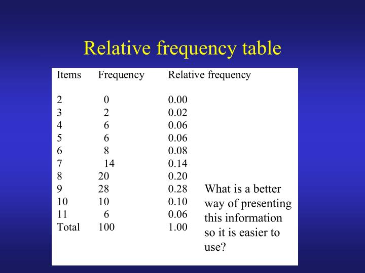 Relative frequency table