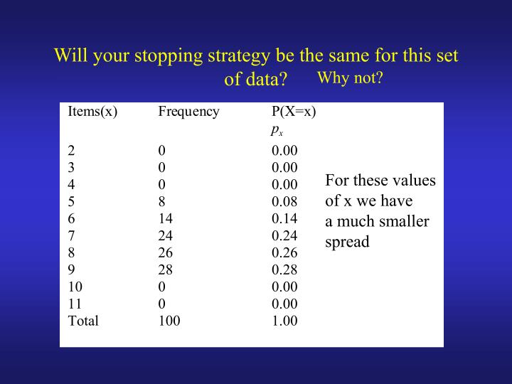 Will your stopping strategy be the same for this set of data?