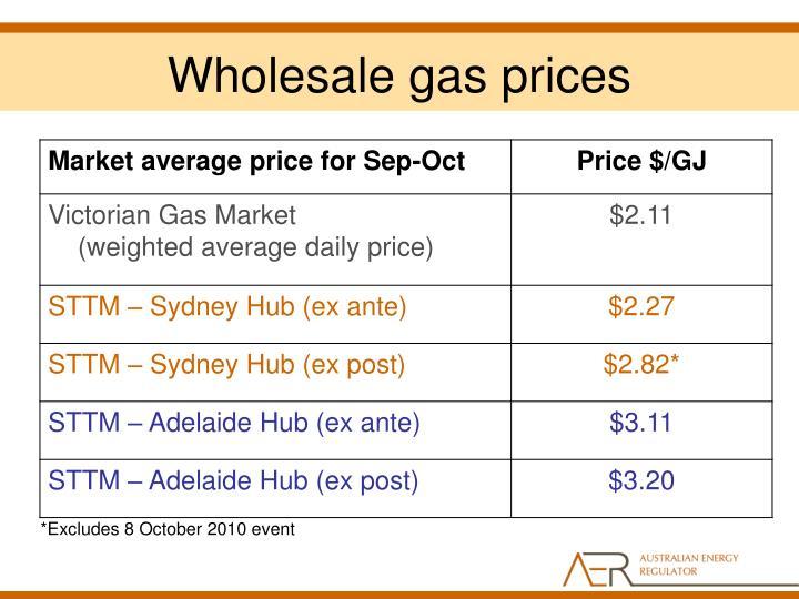 Wholesale Mobic Price
