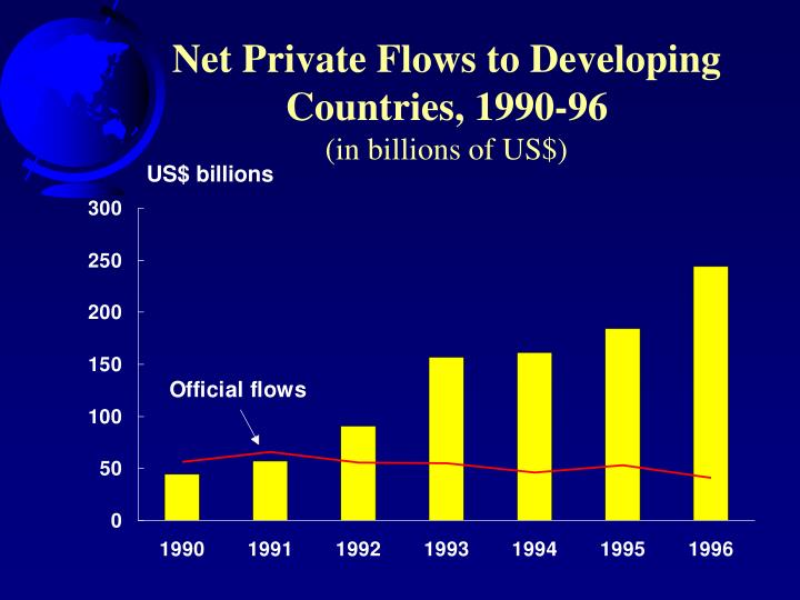 Net Private Flows to Developing Countries, 1990-96