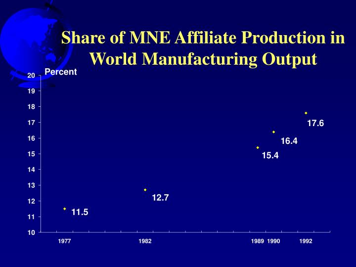Share of MNE Affiliate Production in