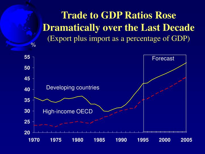 Trade to GDP Ratios Rose Dramatically over the Last Decade