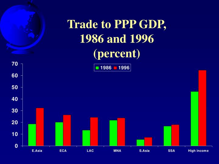 Trade to PPP GDP,