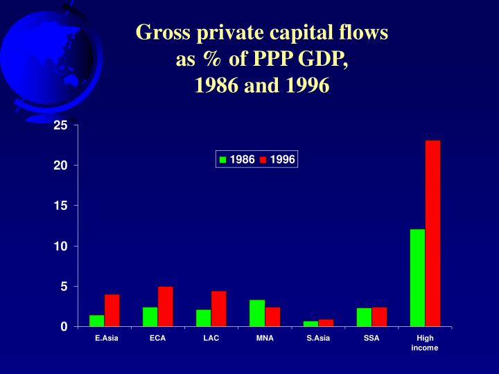 Gross private capital flows