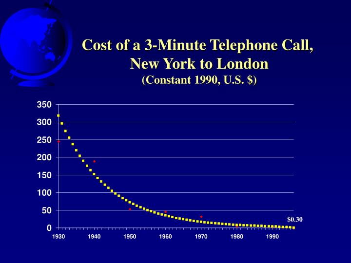 Cost of a 3-Minute Telephone Call,